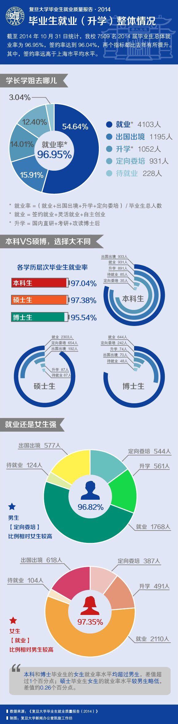 复旦2014届毕业生女生就业率高于男生
