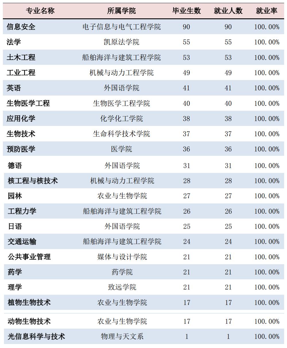交大女生就业率高于男生 21个专业就业最佳