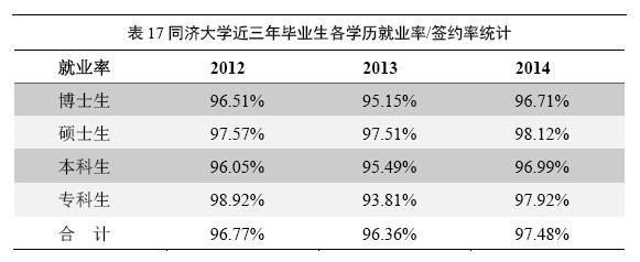 同济硕士就业率最高 博士求职花费最高