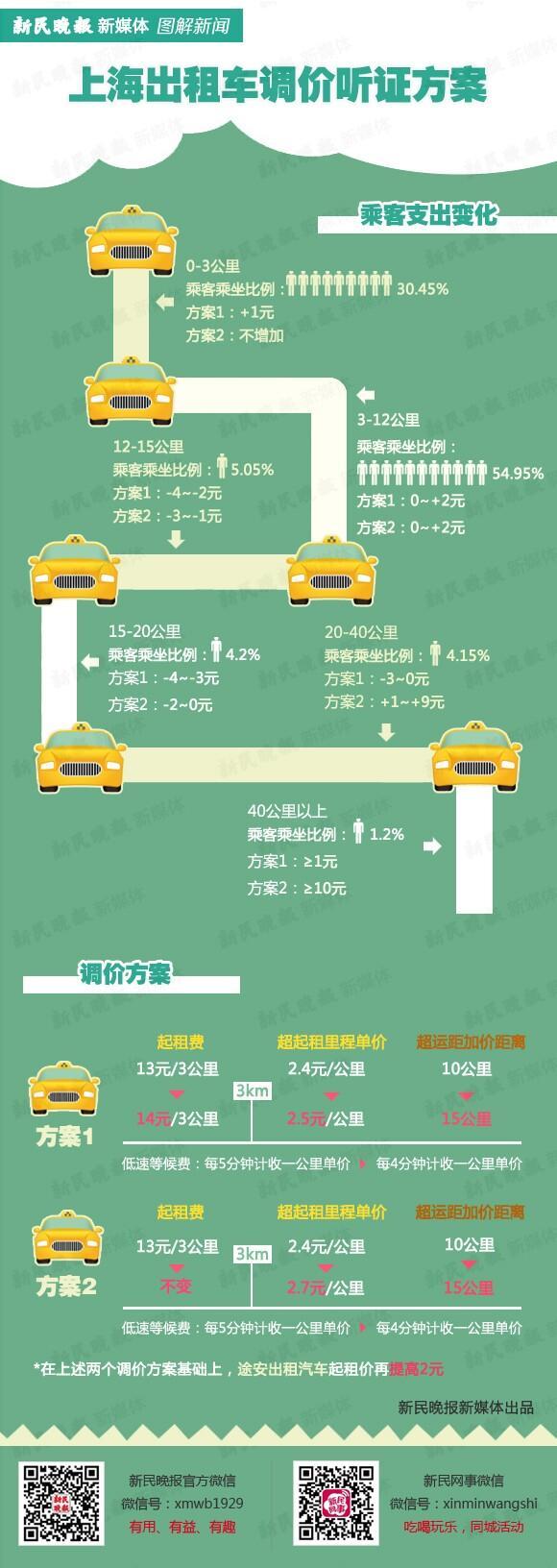 沪出租车运价调整听证 方案一支持率高