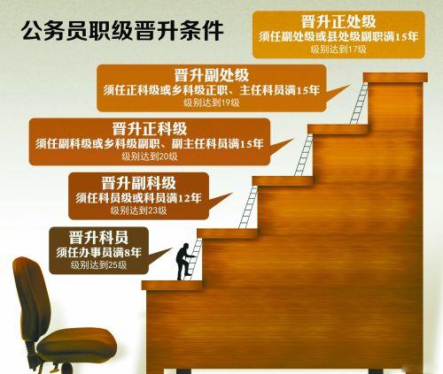 公务员职级晋升条件出炉专家称工资将普涨三成 (0)