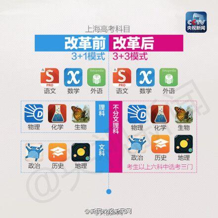 沪上高校招办负责人解读2017高考选考科目