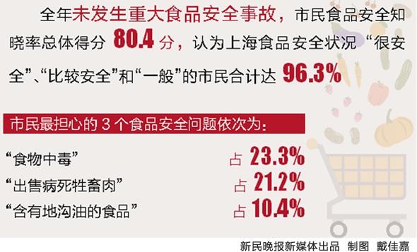 申城2014年食品安全监测合格率96.7%