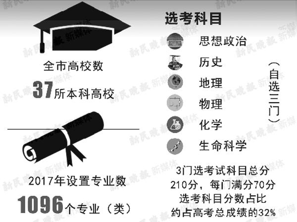 2017年起上海高考将由3+1变为3+3