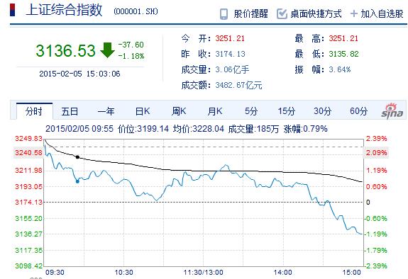 降准刺激股市有限  沪指高开低走跌1.18%