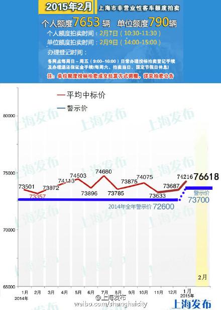 2月沪牌拍卖最低76500元 中标率再降