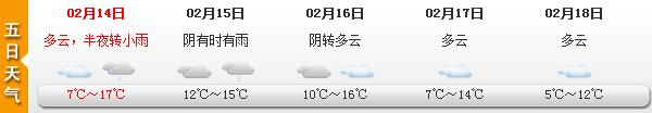 """申城""""情人节""""最高温冲17℃ 下周初多云为主"""
