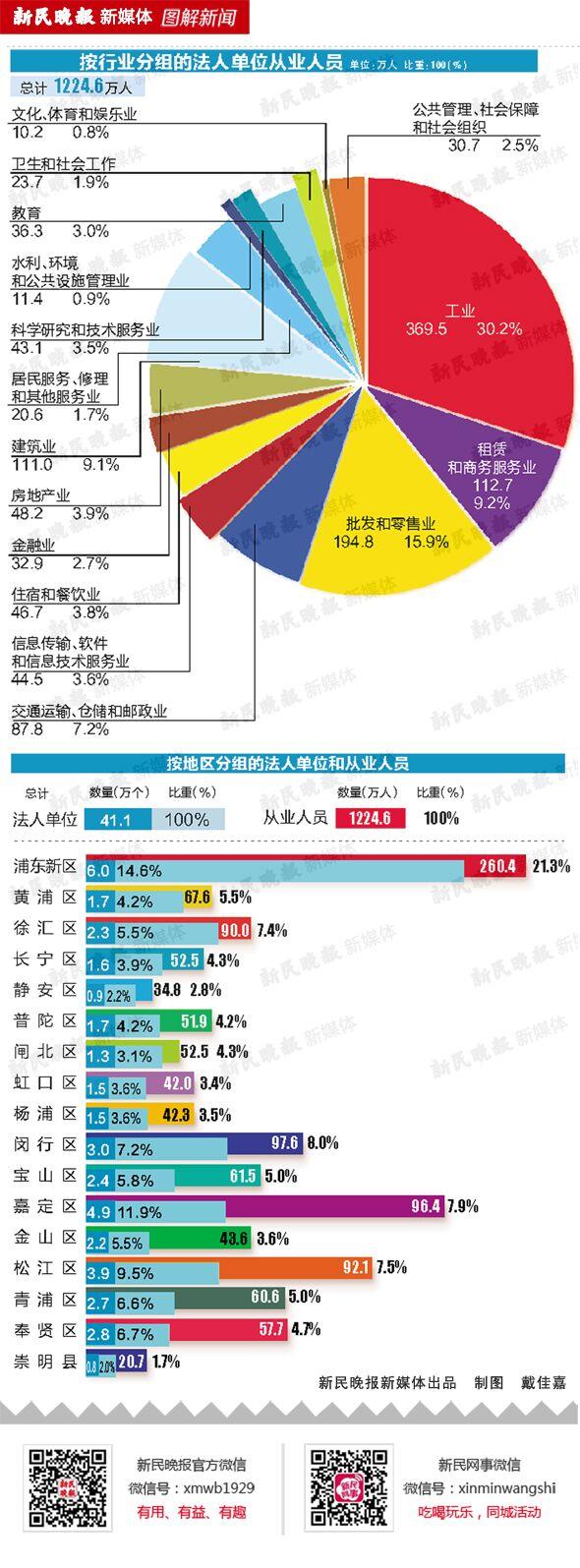 图解上海市第三次经济普查主要数据