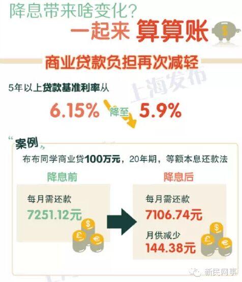央行降息!上海20家银行存款利率哪家强?
