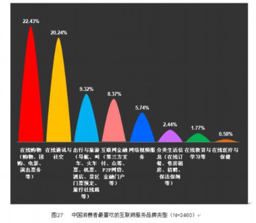 行用的国产品牌好感度连续第五年展开特别调查.3月12日,基于此