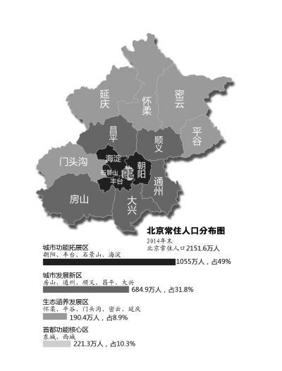 中国人口分布图_北京人口分布图