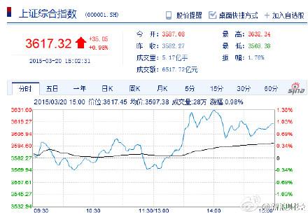 """沪指""""八连阳""""站稳3600点 本周涨幅7.25%"""