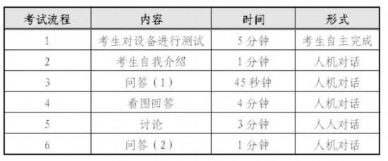 大学英语四、六级口语考试4月底开始报名