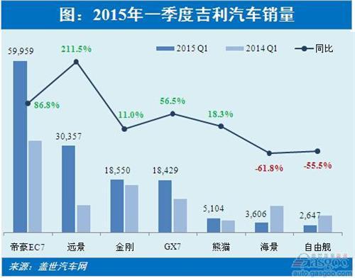 2015年一季度吉利:帝豪EC7占比四成