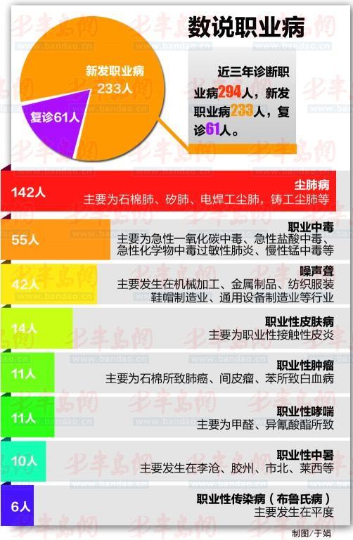 【2015年职业病统计】