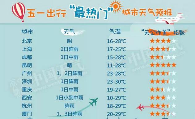 五一最热门城市和景区天气预报图出炉!附上海五一天气预报