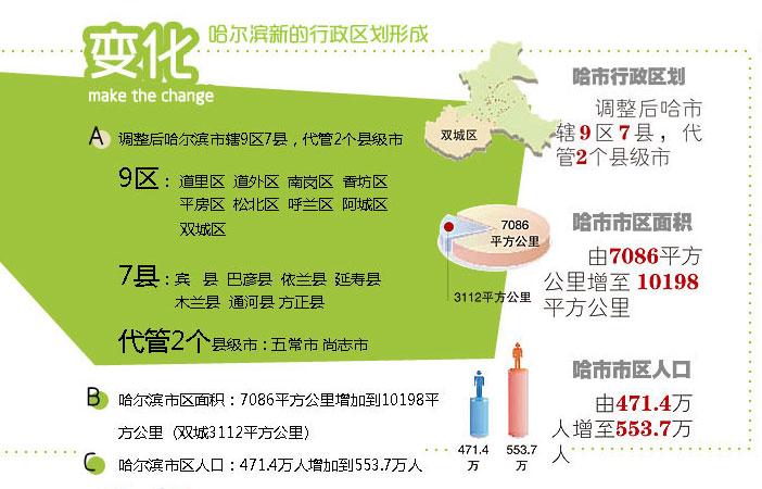 双城市人口_双城子的区域人口
