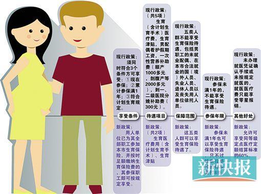 广州拟调整职工生育保险待遇 产检改用医保报销