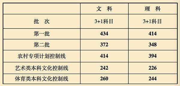 上海高考分数线公布 一本文科434理科414