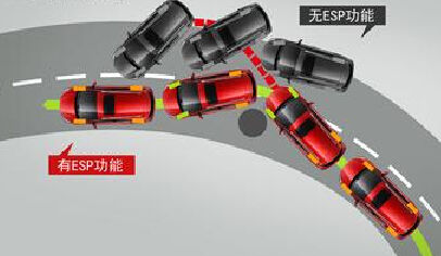 丰田等6款日韩车在华减配ESP,你怎么看?