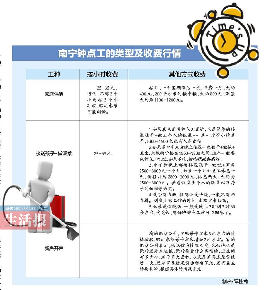 南宁 a href http search.xinmin.cn q 钟点工 target blank ...