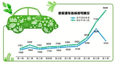 北京新能源车指标中签率跌至38% 目前上牌率