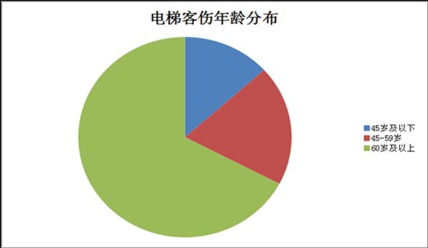 沪地铁7个月发生300起电梯客伤 正确乘梯是关键