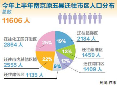 八所镇户籍人口数量_人口普查