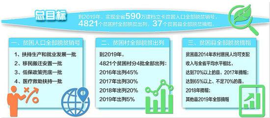 19年人口_... 政策不变出生人口 全面二孩后新增出生人口 1584.1 2016年 565.8 ...