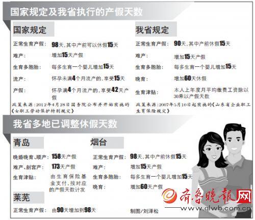 上海产假98_关于上海市生育生活津贴的十个问题