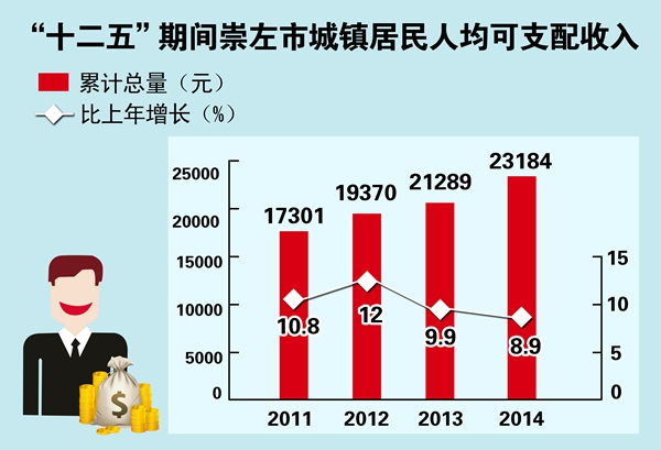 北上广人均存款_2017年城镇人均纯收入