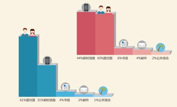 """光棍节调查发现,上海男性最被动,不愿""""主动表白"""",你怎么看?"""