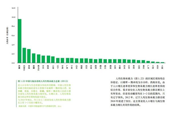 人均生物承载力_北京生物新冠疫苗图片