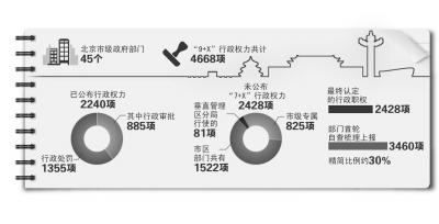 北京市政府将再晒2428项权力清单 涉45个政府部门