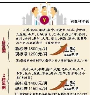 重庆最低工资标准上调250元 下月起执行
