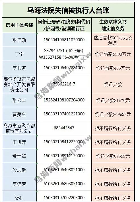 """乌海法院最新""""老赖""""名单曝光"""