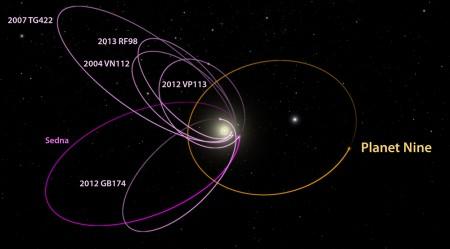 原标题:美科学家:太阳系可能存在第9大行星