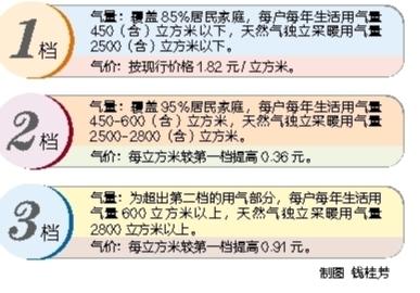 包头市民用天然气拟实施阶梯价格