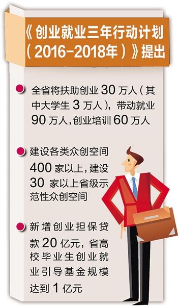 河北省创业就业三年行动计划启动 三年内将扶助30万人创业