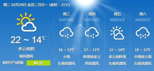:上海今起五日天气预报.图片来源网络-未来十天申城将开启 多雨