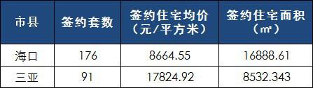 [日报]4月13日楼市:海口网签176套 三亚成交均价1万7