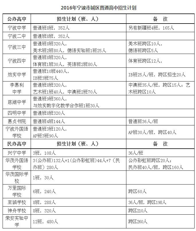 2016年宁波市全市普通高中招生计划和城区普利有权高中生开除吗图片