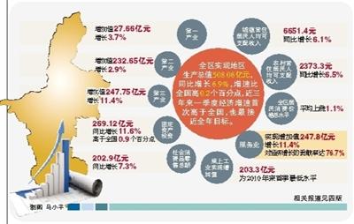 宁夏gdp_宁夏地图
