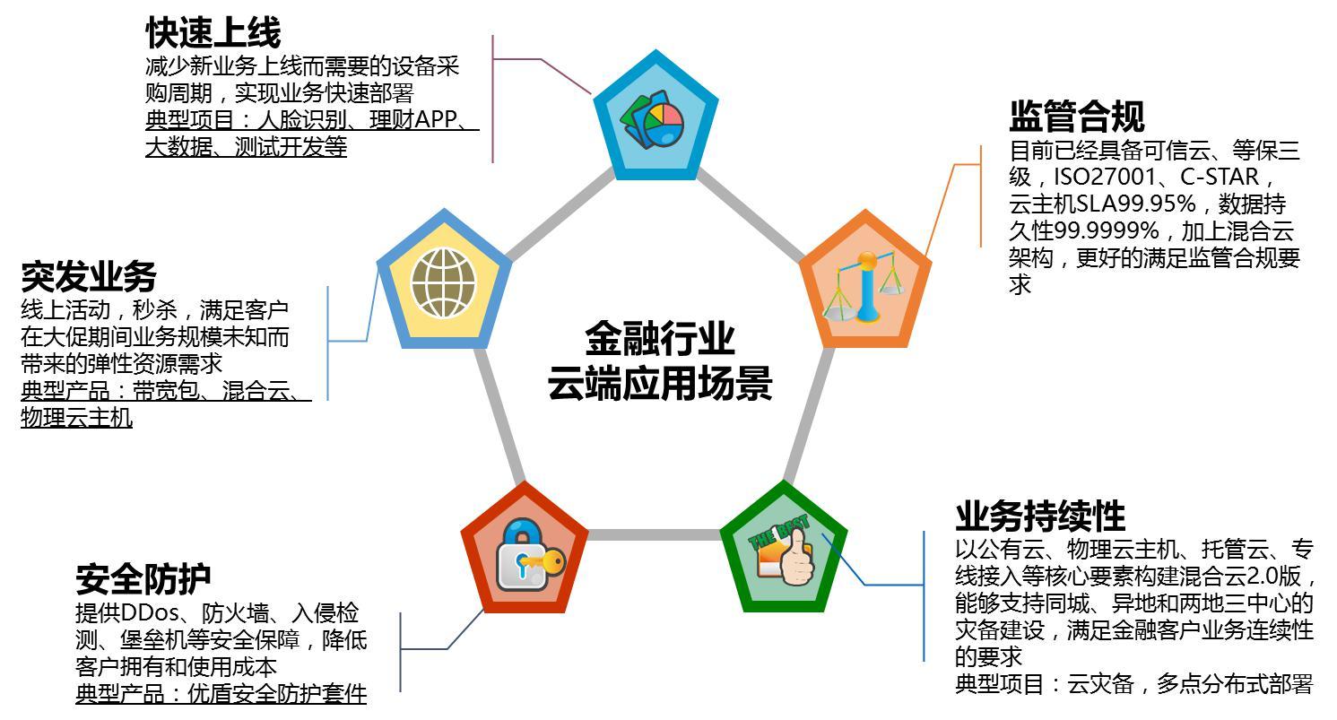 UCloud金融云的行业应用场景   UCloud在推出金融云解决方案之后,便开始着手金融云生态的构建, 希望将更多优秀的合作伙伴整合纳入到产业链条中。   雄猫软件成立于2013年,是国内互联网金融领域早期创业者,致力于为金融机构、普惠金融、上市公司 、金控集团等提供互联网+金融的整体解决方案。作为一家优秀的技术运营服务商,雄猫软件自主研发了风控审核系统、证券配资系统、众筹系统、理财APP系统等覆盖PC端及移动端的产品。浙江在线投融社、众米金融、浙金网、汉鼎金服等上市公司系互联网金融平台均选择雄猫软件