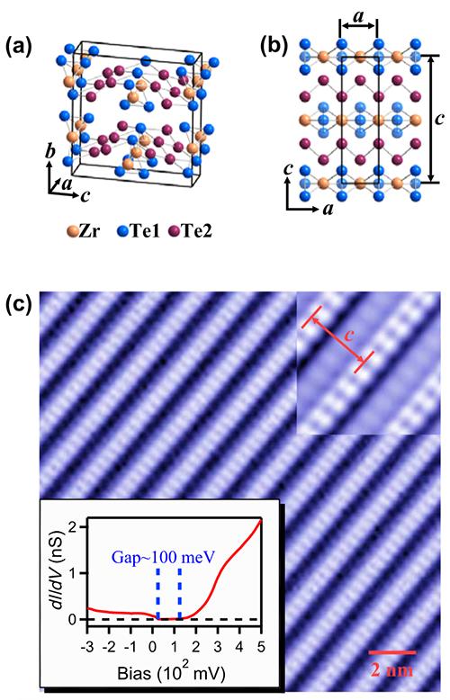 物理所在大能隙二维拓扑绝缘体ZrTe5中观测到拓扑边界态