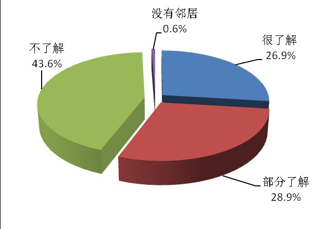 逾四成上海市民称不了解隔壁邻居是谁