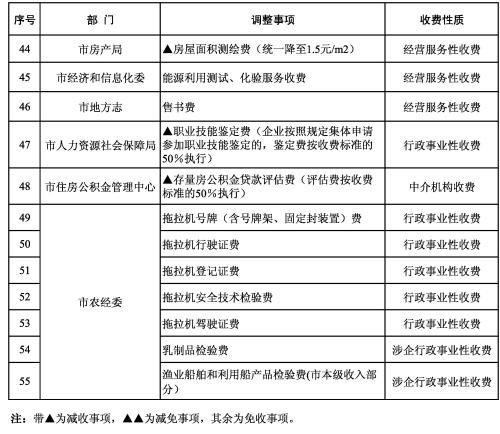 沈阳本月起减免55项收费 含驾照换领工本费等