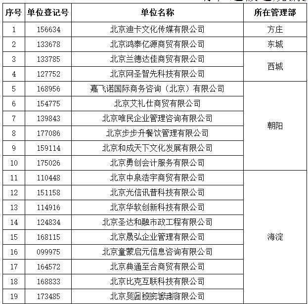 北京48家单位住房公积金业务被叫停(表)