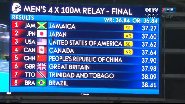 飞人大战!牙买加获男子田径4×100米接力冠军