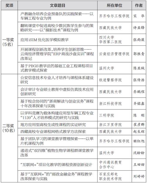 """首届""""全国应用型课程改革实践征文大赛""""获奖名单"""